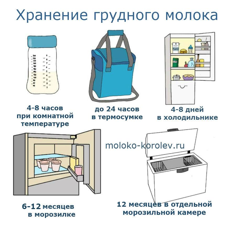 Хранение грудного молока 0